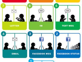 Il digital marketing come chiave per l'innovazione in azienda
