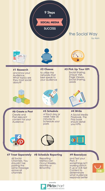 Social Media Strategy : la via per il successo