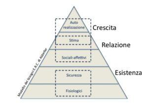 Piramide Alderfer