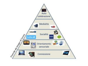 Piramide Cosma