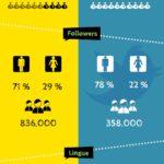 Meerkat vs Periscope : La battaglia a colpi di streaming è cominciata [Infografica]