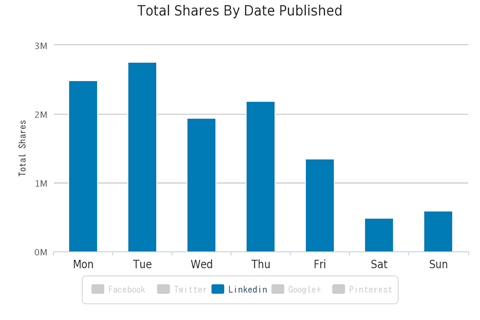 Linkedin for Business : 5 utili consigli su come e cosa pubblicare per ottenere maggiore visibilità