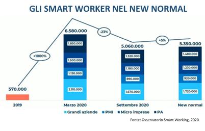 Gli Smart Worker nel new normal