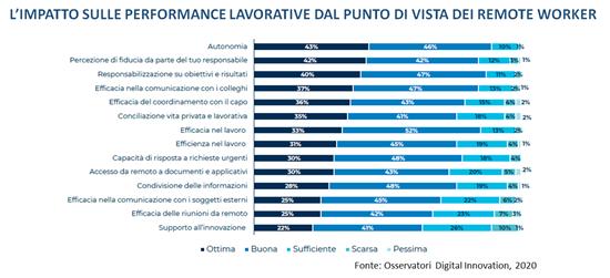 L'impatto sulle performance lavorative dal unto di vista dei remote worker